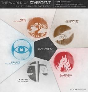 Divergent, Factions