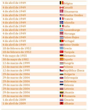 Países miembros de la OTAN