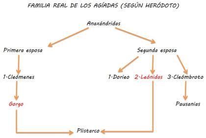 Genealogía (Gorgo-Leónidas)