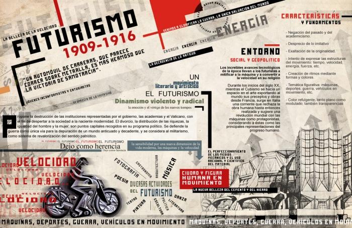 Movimiento, Futuro y la Vanguardia en Italia (1/5)